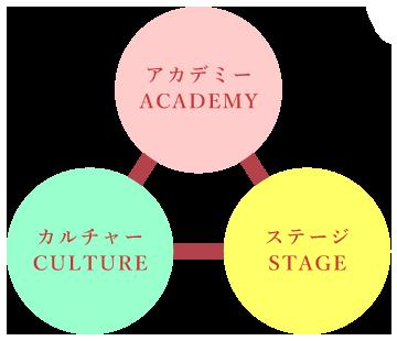 若尾バレー学園の3つの柱